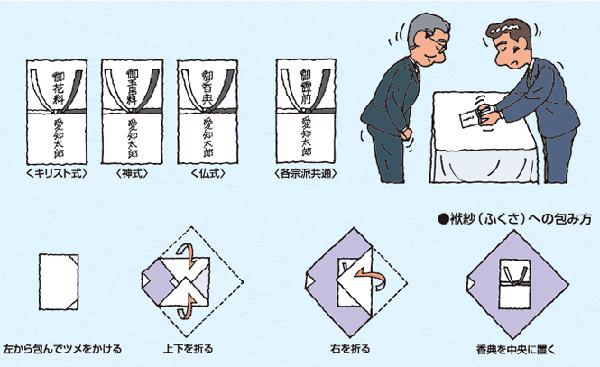 香典袋の書き方・金額相場はいくら?一般的な7つのマナー